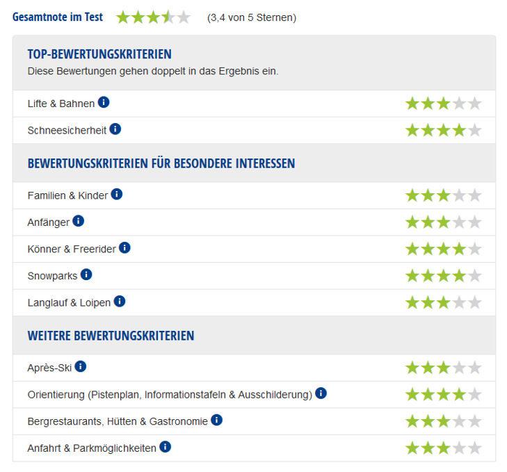 Experten-Testbericht Skigebiet Grindelwald/First & Kleine Scheidegg/Männlichen