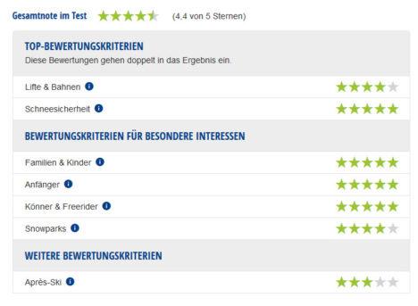 Experten-Testbericht Skigebiet Valfréjus