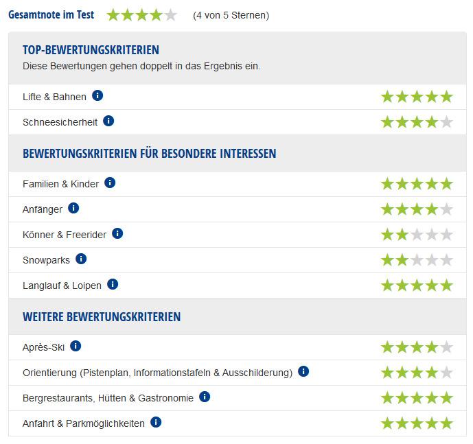 Experten-Testbericht Salzburger Sportwelt