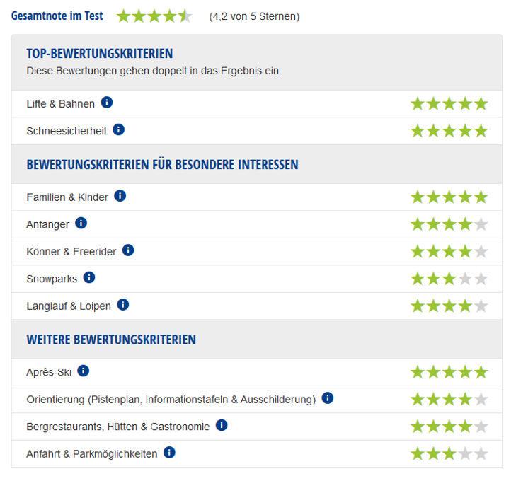 Experten-Testbericht Obertauern