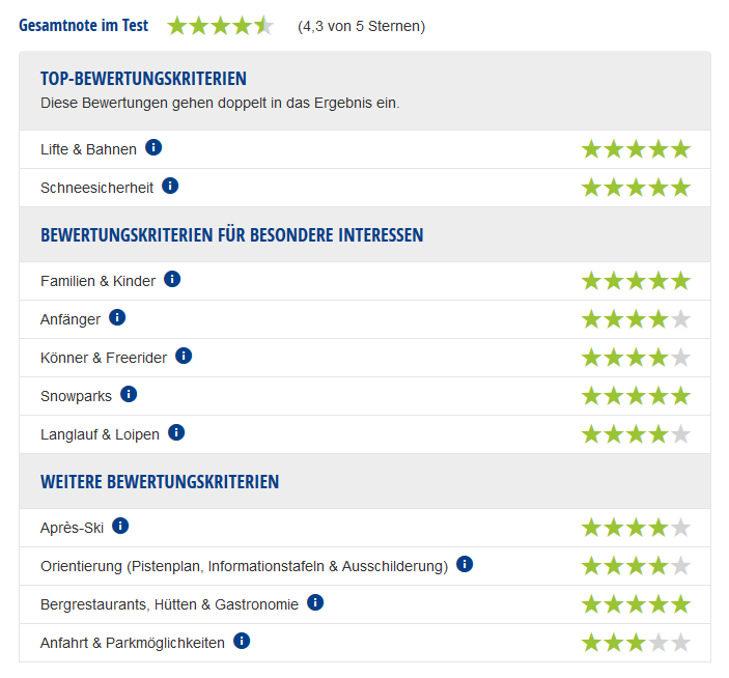 Experten-Testbericht Val di Fiemme-Obereggen