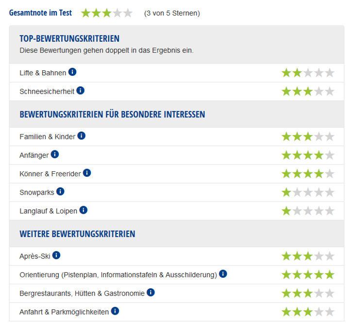 Experten-Testbericht Oberstdorf & Kleinwalstertal