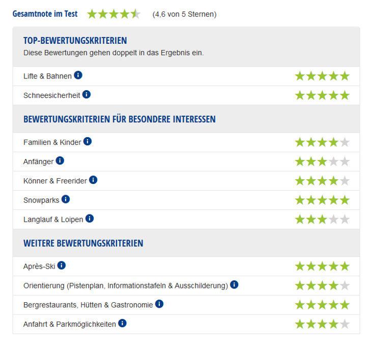 Experten-Testbericht Schladming-Dachstein