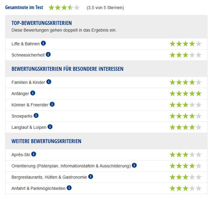 Experten-Testbericht Liftverbund Feldberg