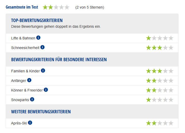 Experten-Testbericht Oberhof