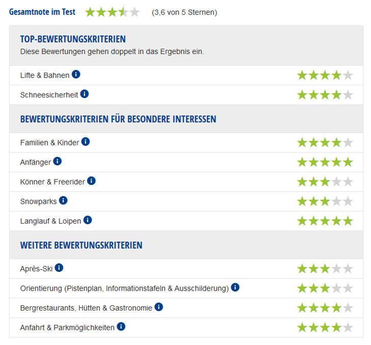 Experten-Testbericht Olympiaregion Seefeld