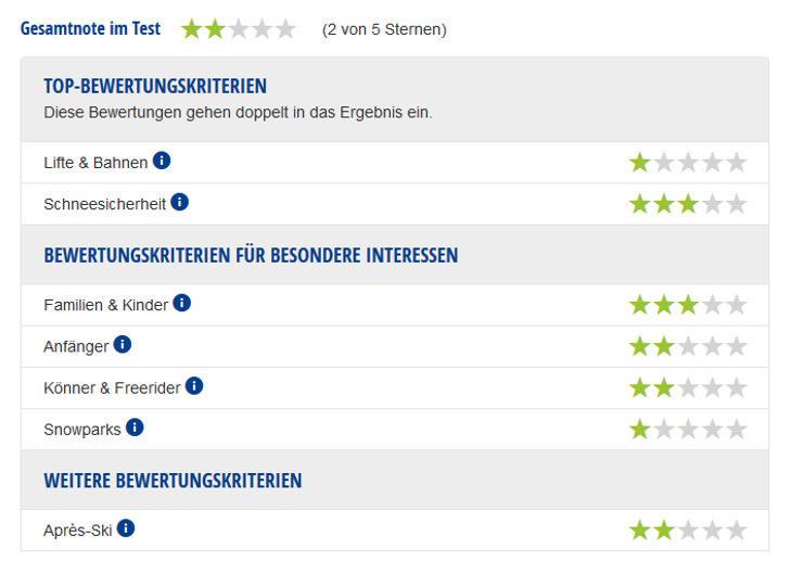 Experten-Testbericht Skigebiet Wendelstein
