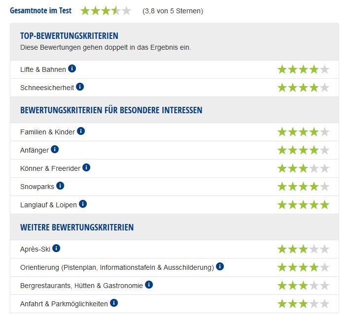 Experten-Testbericht Skigebiet Drei Zinnen Dolomiten.
