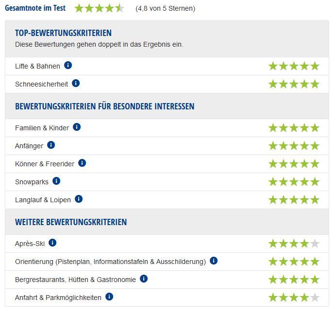 Experten-Testbericht Kitzbühel