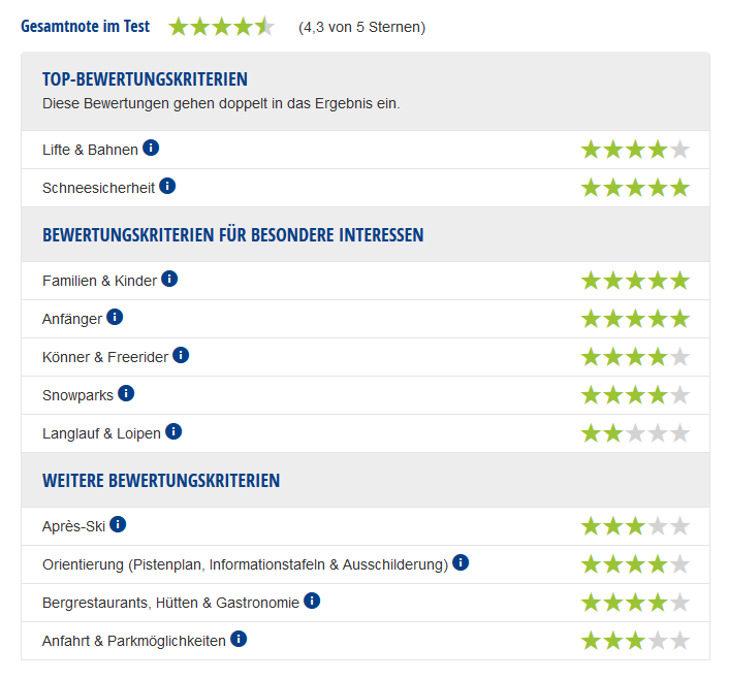 Experten-Testbericht Aletsch Arena