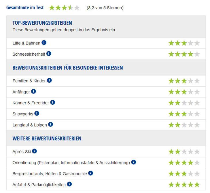 Experten-Testbericht Skigebiet Rangger Köpfl