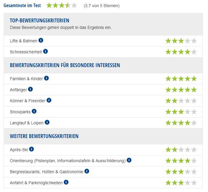 Experten-Testbericht Skischaukel Berwangertal.