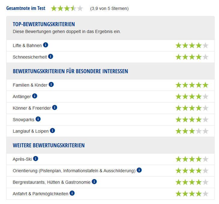 Experten-Testbericht Skigebiet Hinterstoder/Wurzeralm