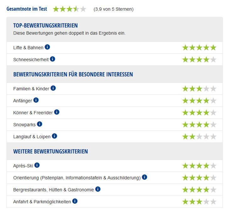 Expert rating report for the Bansko ski area