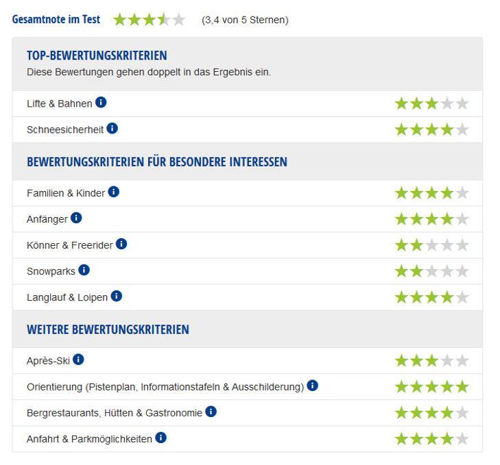 Experten-Testbericht Skigebiet Lermoos/Grubigstein