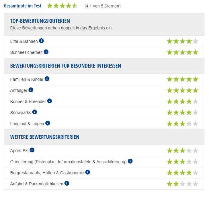 Experten-Testbericht Adamello Ski.