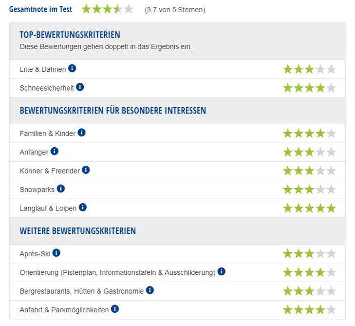 Experten-Testbericht Skigebiet Ski- & Freizeit-Arena Bergeralm.