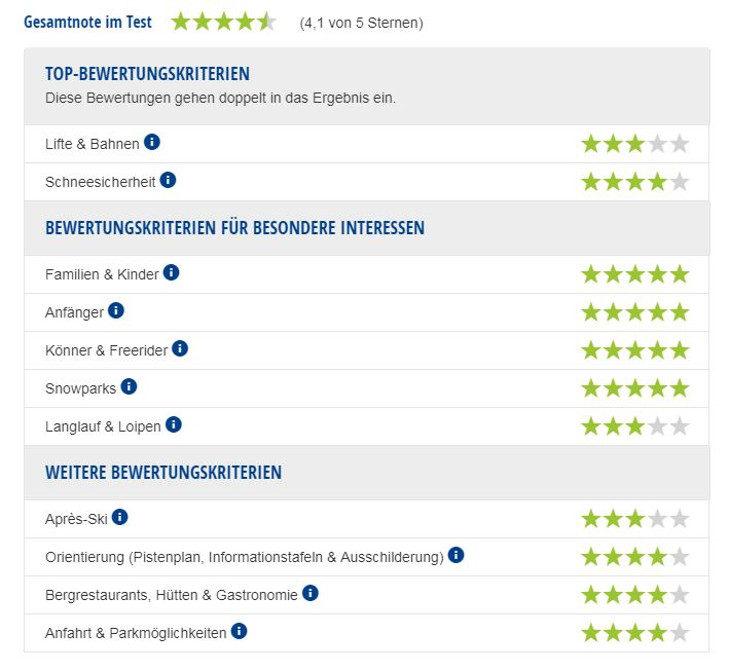 Experten-Testbericht Skigebiet Évasion Mont-Blanc.