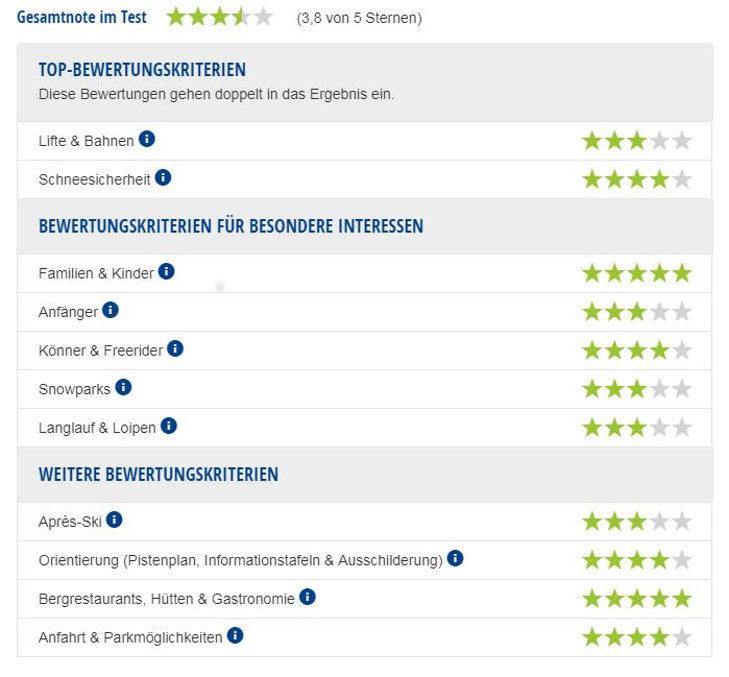 Experten-Testbericht Skigebiet Bad Kleinkirchheim/St. Oswald.