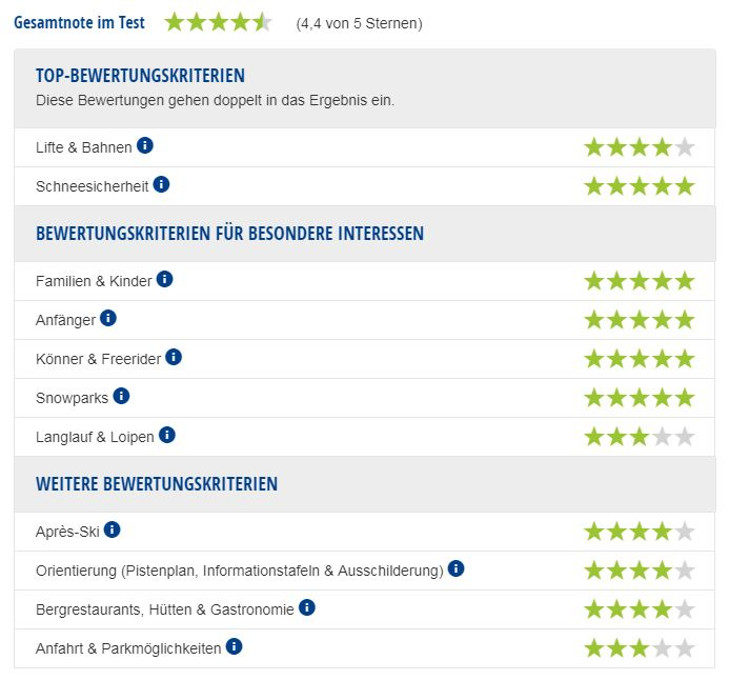 Experten-Testbericht Skigebiet Grandvalira.