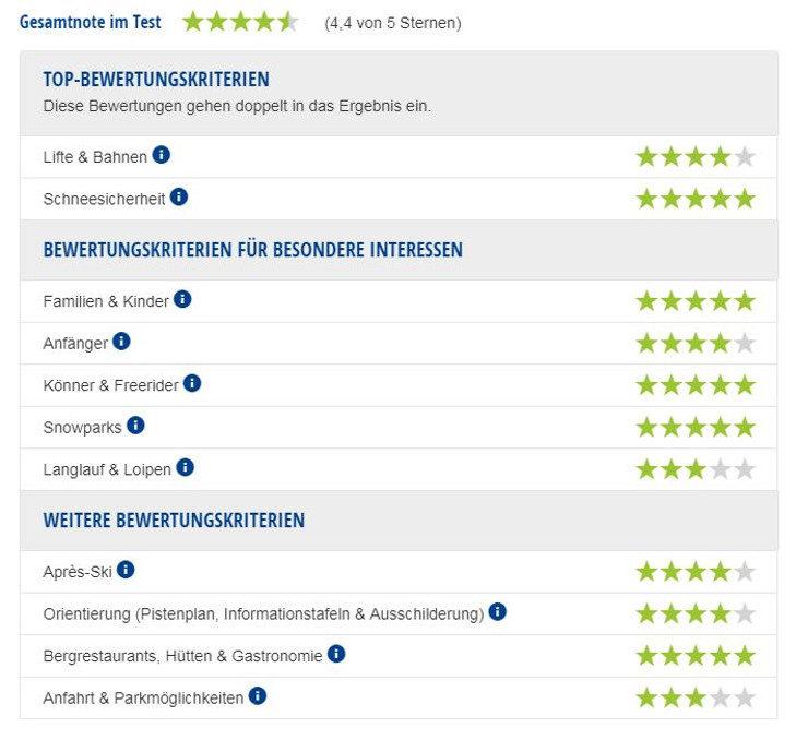 Experten-Testbericht Skigebiet Engelberg-Titlis.