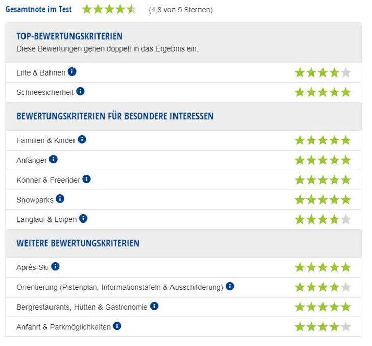 Experten-Testbericht Skigebiet Méribel.