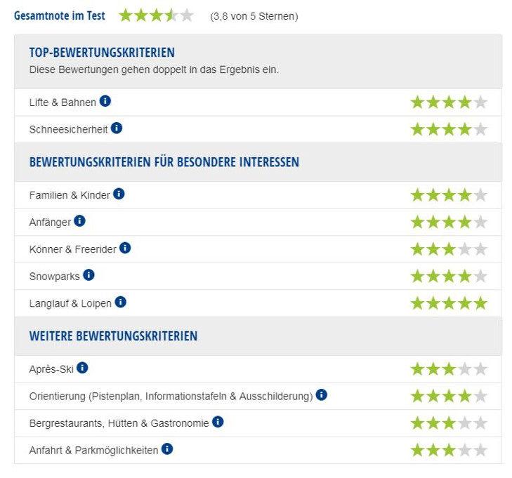 Experten-Testbericht Skigebiet Sillian/Thurntaler