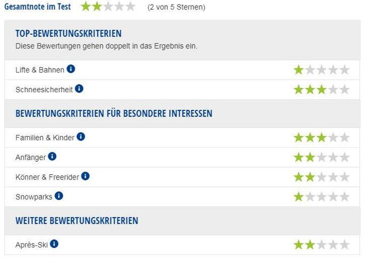 Experten-Testbericht Skigebiet Freudenstadt-Kniebis.