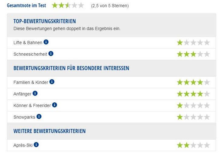 Experten-Testbericht Skigebiet Grünberg.