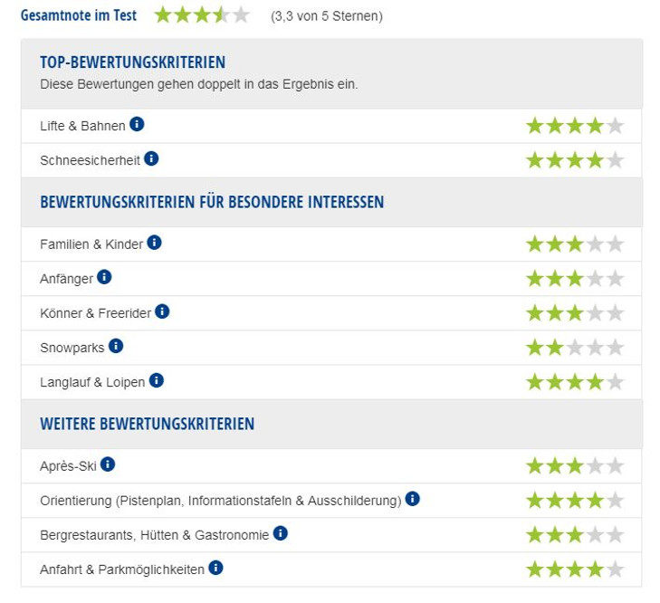 Experten-Testbericht Skigebiet Allgäu/Tirol Vitales Land.