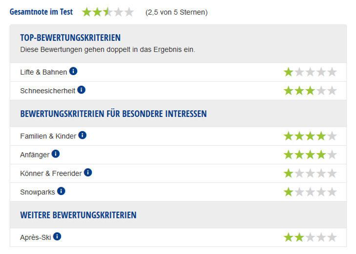 Experten-Testbericht Skigebiet Schreiberhau