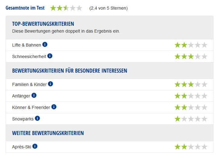 Experten-Testbericht Skigebiet Altenberg