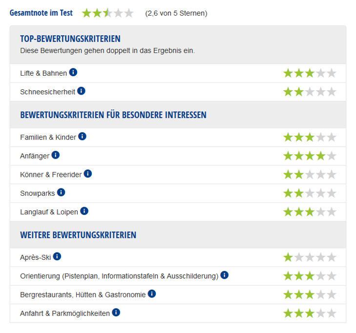 Experten-Testbericht Skigebiet Braunlage Wurmberg