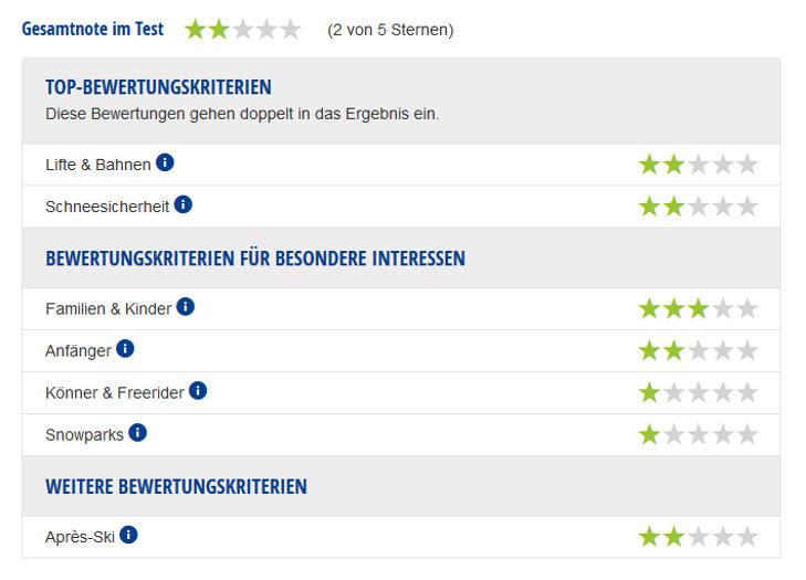 Experten-Testbericht Skigebiet Oberfrauenwald