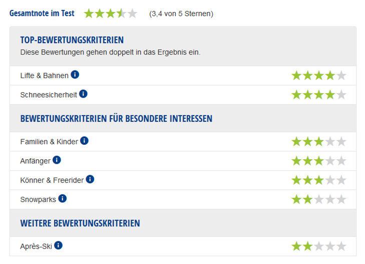 Experten-Testbericht Skigebiet Präbichl