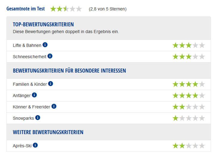 Experten-Testbericht Skigebiet Sazlstiegl