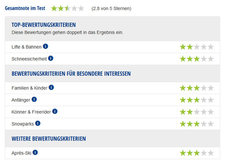 Experten-Testbericht Skigebiet Erlbach-Kegelberg