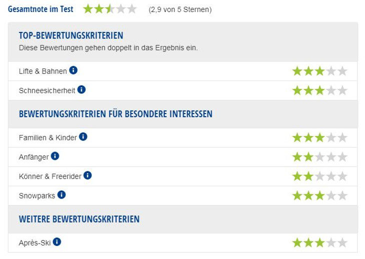 Experten-Testbericht Skigebiete Oeschinensee & Sunnbüel.