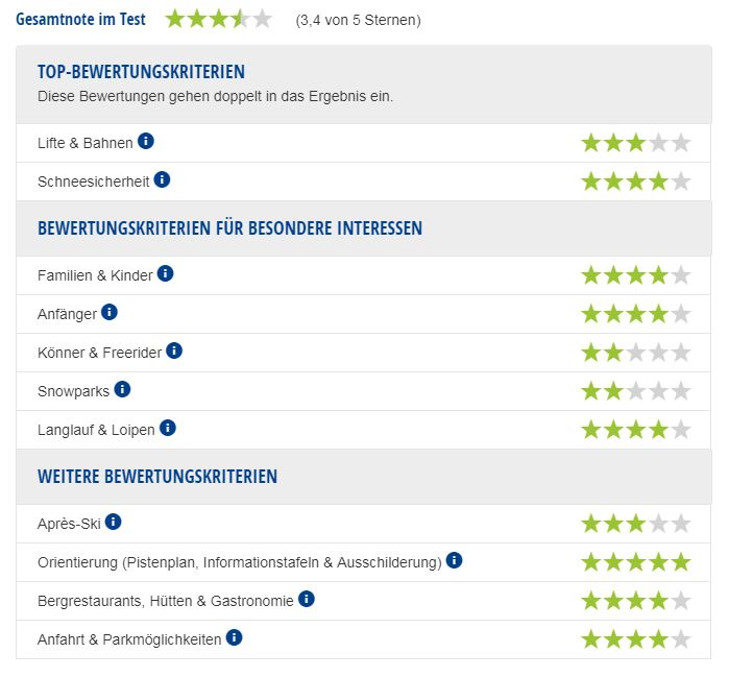 Experten-Testbericht Skigebiet Marienberg.