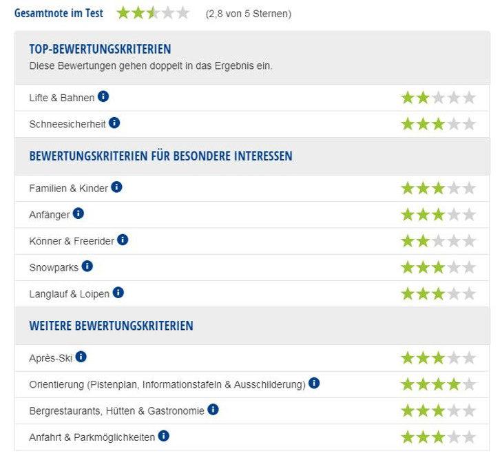 Experten-Testbericht Skigebiet Skiwelt Schöneck.