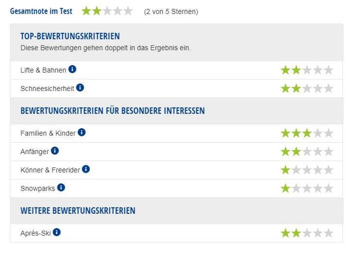 Experten-Testbericht Skigebiet Watles.