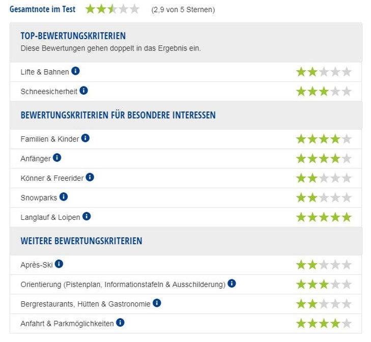Experten-Testbericht Skigebiet Zwölferkopf.