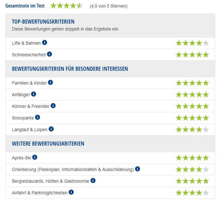 Experten-Testbericht Skigebiet Les Menuires-Saint Martin.