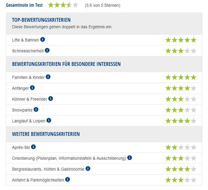 Experten-Testbericht Skigebiet Oberjoch/Bad Hindelang.