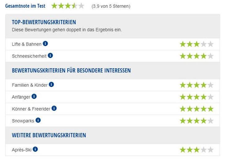 Experten-Testbericht Skigebiet Les Orres.