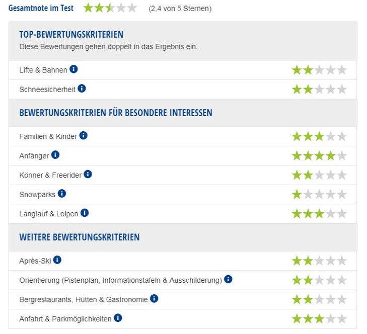 Experten-Testbericht Skigebiet Bocksberg.