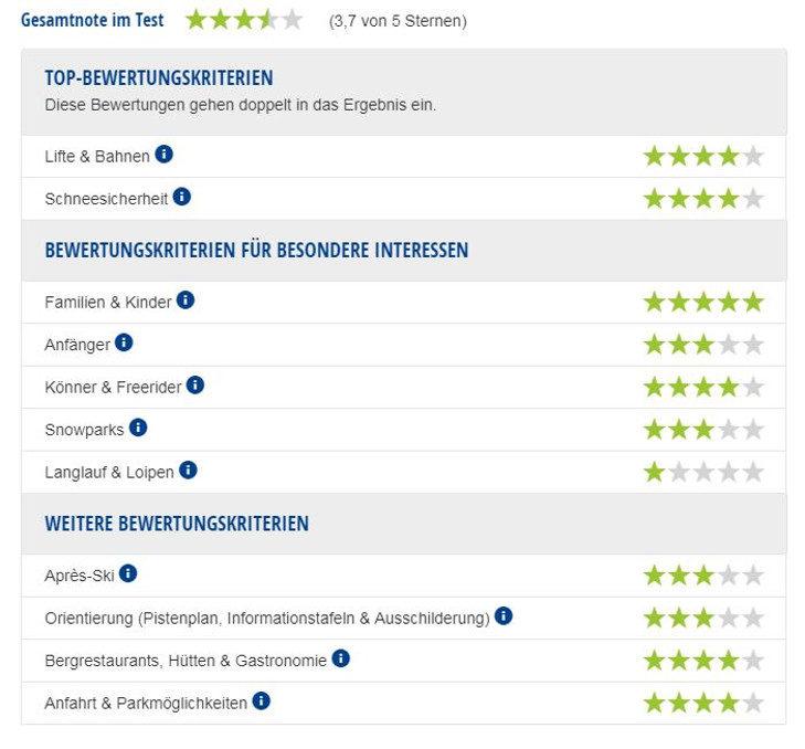 Experten-Testbericht Skigebiet Kappl.