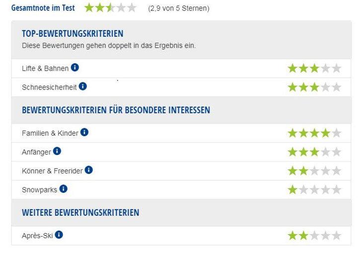 Experten-Bewertung Skigebiet Rittner Horn.