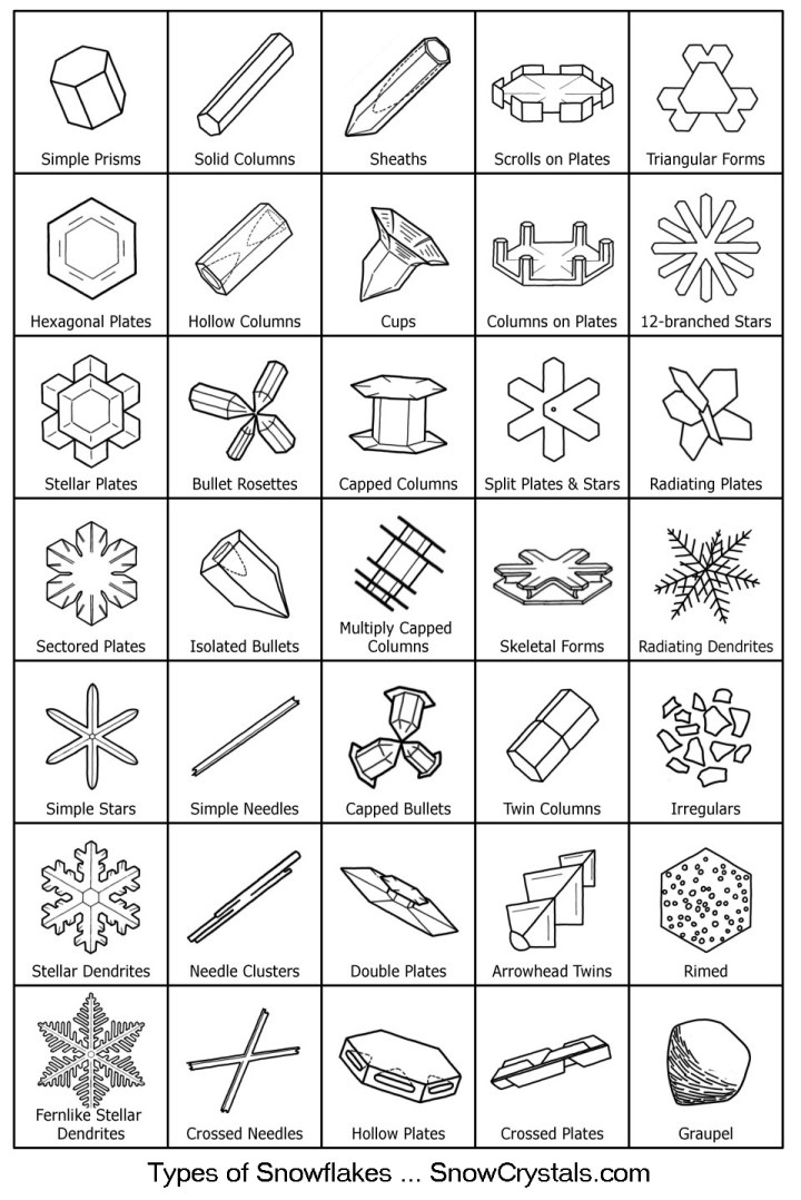 Quelle: http://www.its.caltech.edu/~atomic/snowcrystals/class/snowtypes4.jpg