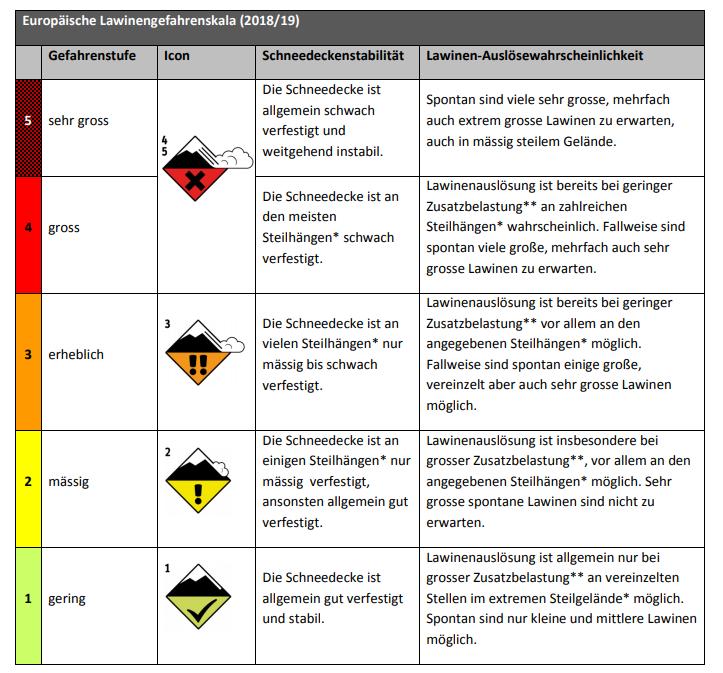 Europäische Lawinengefahrenskala, Quelle: https://www.avalanches.org/wp-content/uploads/2019/05/Europäische_Lawinengefahrenskala-EAWS.pdf